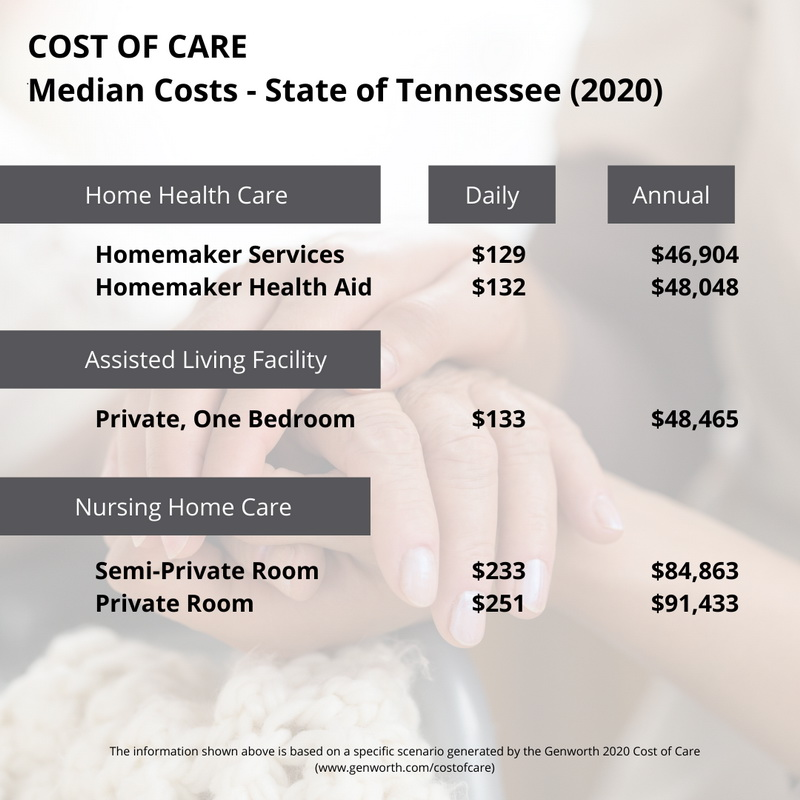 annual and daily care costs image